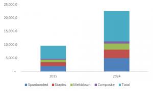 رشد بازار اسپان باند