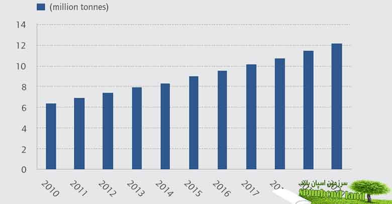 پیش بینی بازار جهانی اسپان باند