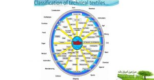 منسوجات فنی یا Technical Textile