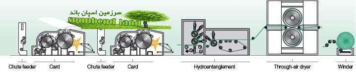 مشخصات فنی خط تولید اسپانلس